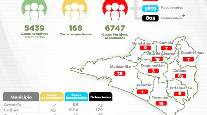 Ya son 6 mil 747 casos acumulados a Covid-19